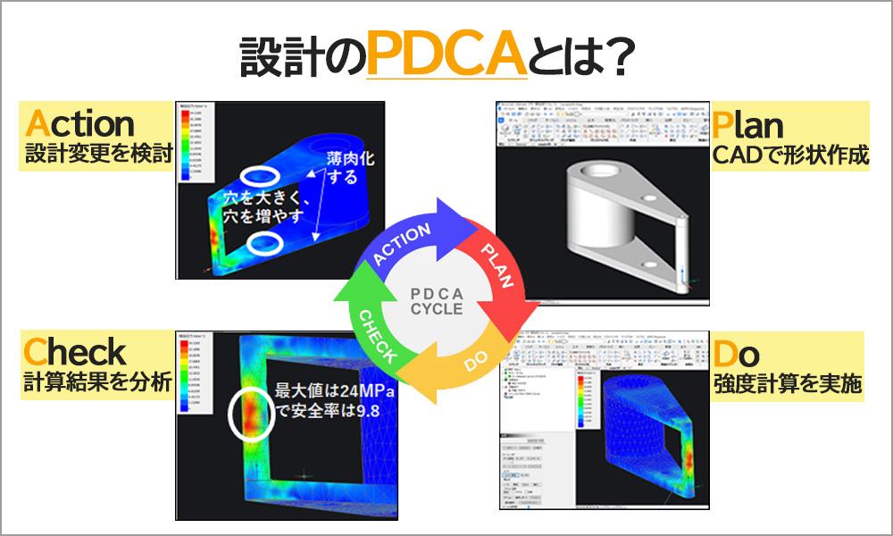 設計のPDCAとは